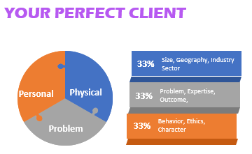 marketing for accountants perfect client